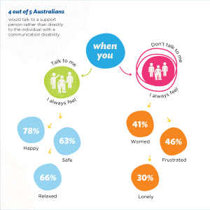 4 out of 5 Australians shy away from talking to person with communication disability