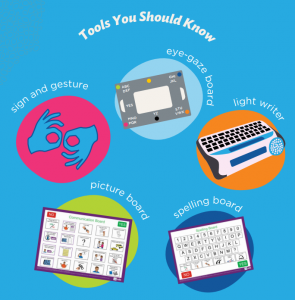 An illustration of tools and resources to support people who have a communication difficulty