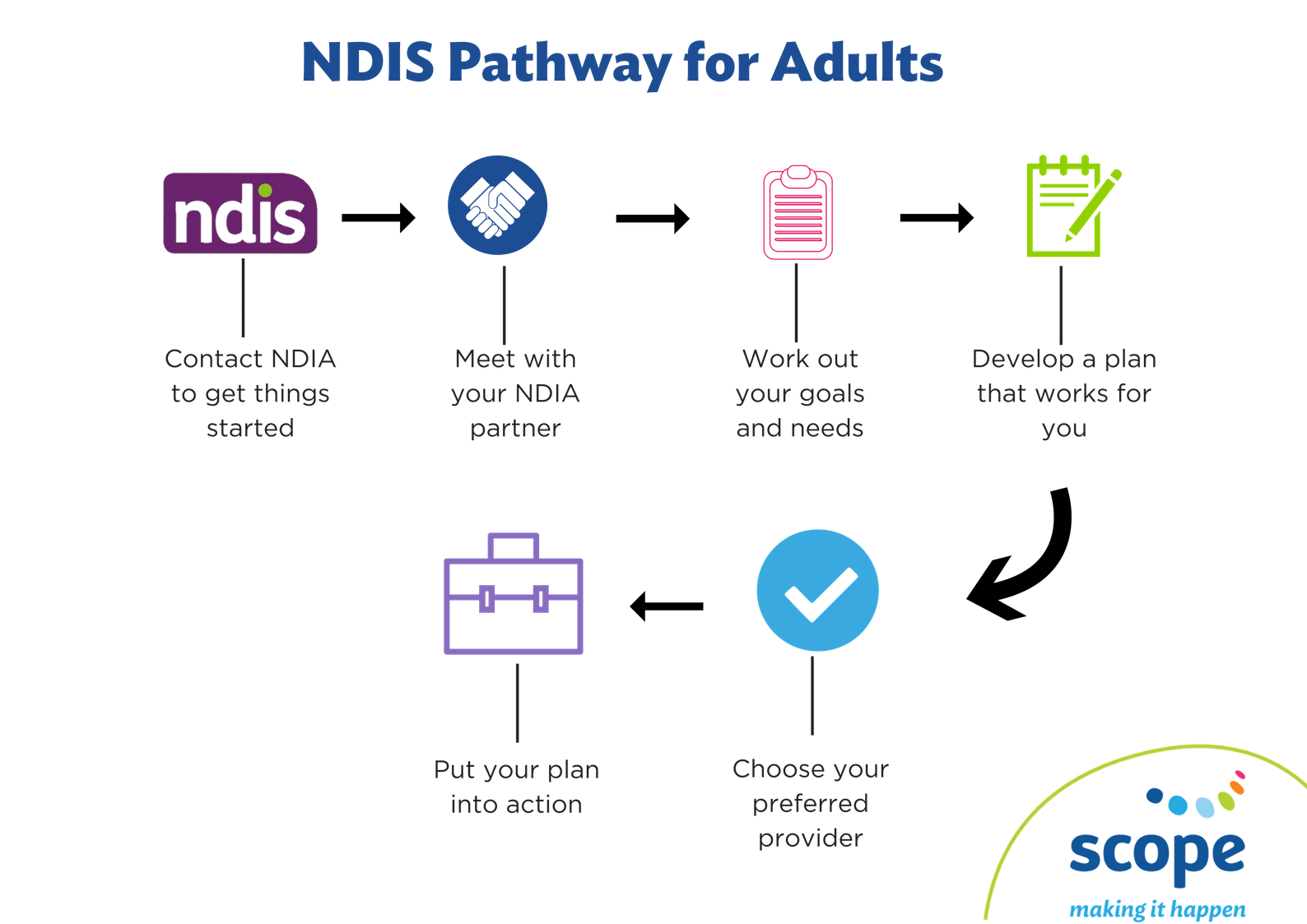NDIS Pathway for Adults