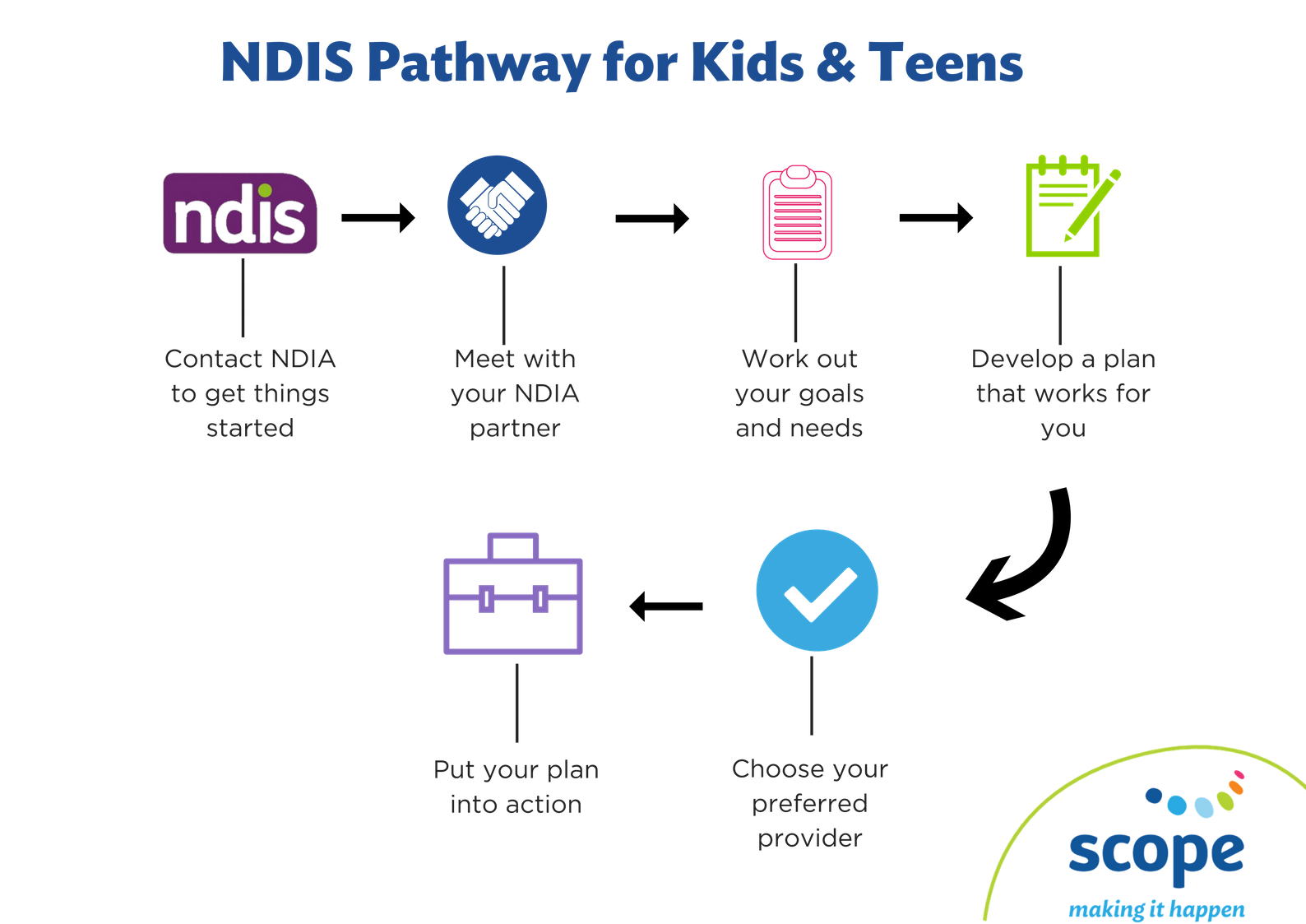 NDIS Pathway for Kids & Teens