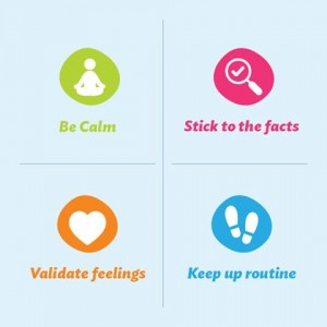 Four icons in a grid. From top left, clockwise: Be calm, with a green icon of a person in a cross-legged sitting meditation pose; Stick to the facts, with a pink icon of a magnifying glass over a check mark; Keep up routine, with a blue icon of two footprints; and Validate feelings, with an orange icon of a heart.