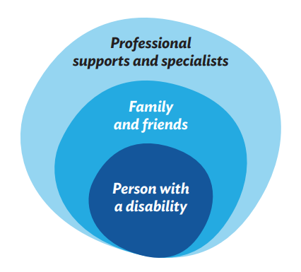 Three concentric circles in shades of blue. The smallest circle is dark blue with the words 'Person with a disability' in white text. The middle circle is light blue with the words 'Family and friends' in white text. The largest circle is pale blue with the words 'Professional supports and services' in black text.